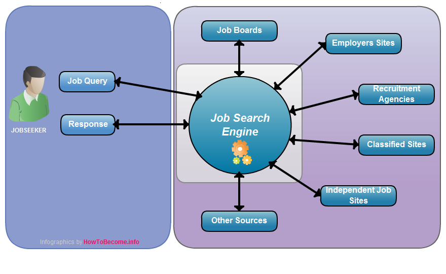 Infographics - How Job Search Engines Work